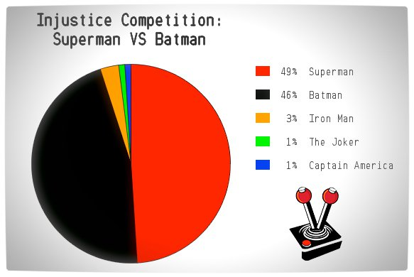 Vamers - Win WIth Vamers - Injustice Competition - Superman VS Batman - Results