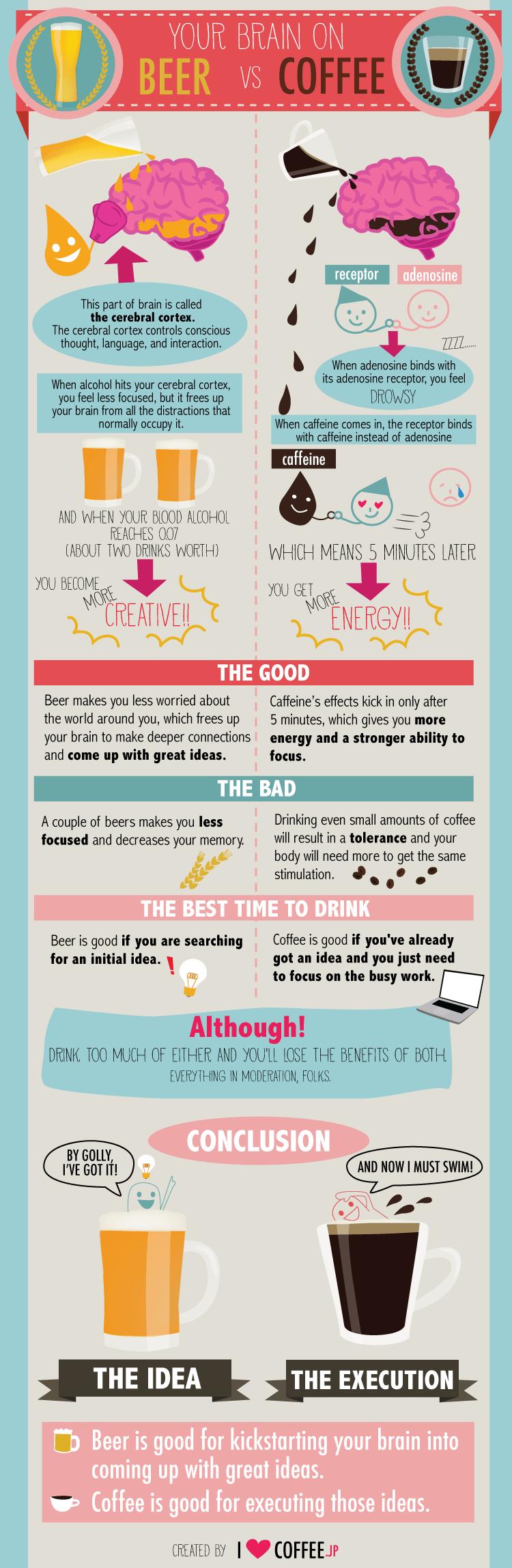 Vamers - Infographics - Your Brain on Beer Versus Coffee