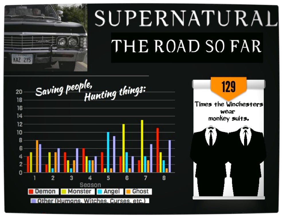 Vamers - Infographics - Supernatural- The Road So Far (Seasons 01 - 08) - Part One