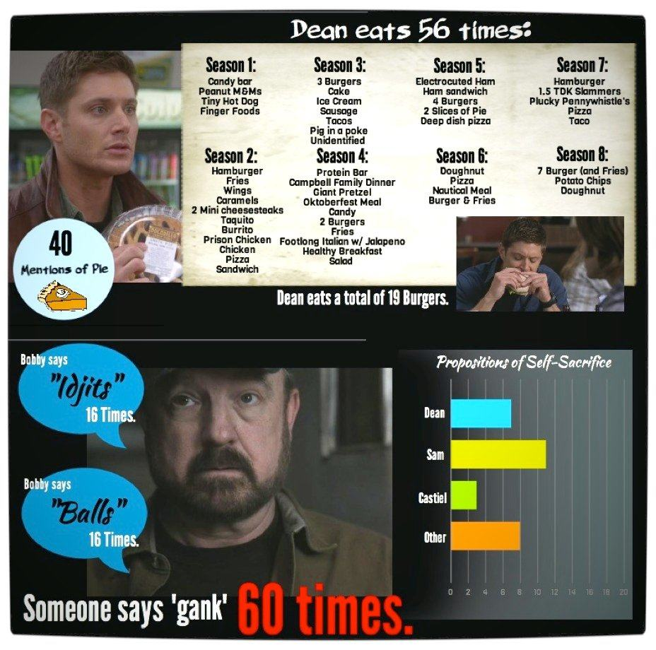 Vamers - Infographics - Supernatural- The Road So Far (Seasons 01 - 08) - Part Six