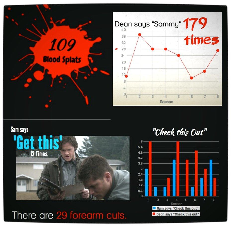 Vamers - Infographics - Supernatural- The Road So Far (Seasons 01 - 08) - Part Three