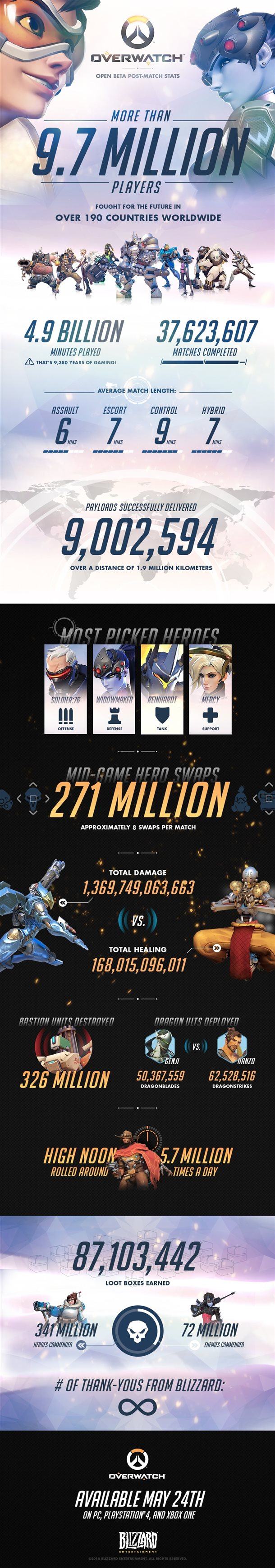 Vamers - FYI - Gaming - Overwatch Open Beta Stats Are Impressive - Inforgraphic