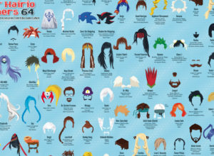 Super Hairio Brothers 64 Puts the Spotlight on Video Game Hairdos